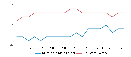 This chart display the percentage of students who is eligible for reduced lunch in Discovery Middle School and the percentage of public school students who is eligible for reduced lunch in Indiana by year, with the latest 2017-18 school year data.