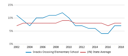 This chart display the percentage of students who is eligible for reduced lunch in Snacks Crossing Elementary School and the percentage of public school students who is eligible for reduced lunch in Indiana by year, with the latest 2017-18 school year data.