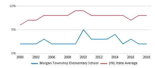 This chart display the percentage of students who is eligible for reduced lunch in Morgan Township Elementary School and the percentage of public school students who is eligible for reduced lunch in Indiana by year, with the latest 2017-18 school year data.