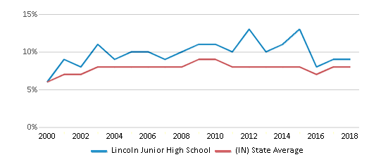 This chart display the percentage of students who is eligible for reduced lunch in Lincoln Junior High School and the percentage of public school students who is eligible for reduced lunch in Indiana by year, with the latest 2017-18 school year data.