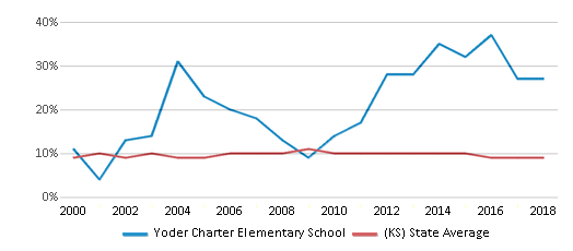 This chart display the percentage of students who is eligible for reduced lunch in Yoder Charter Elementary School and the percentage of public school students who is eligible for reduced lunch in Kansas by year, with the latest 2017-18 school year data.