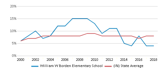 This chart display the percentage of students who is eligible for reduced lunch in William W Borden Elementary School and the percentage of public school students who is eligible for reduced lunch in Indiana by year, with the latest 2017-18 school year data.