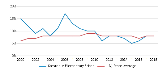 This chart display the percentage of students who is eligible for reduced lunch in Crestdale Elementary School and the percentage of public school students who is eligible for reduced lunch in Indiana by year, with the latest 2017-18 school year data.