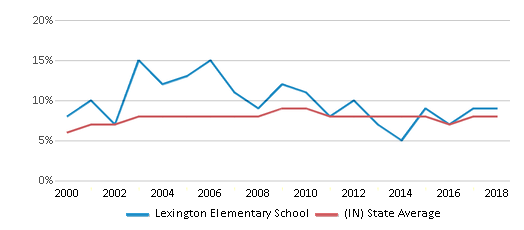 This chart display the percentage of students who is eligible for reduced lunch in Lexington Elementary School and the percentage of public school students who is eligible for reduced lunch in Indiana by year, with the latest 2017-18 school year data.