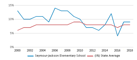 This chart display the percentage of students who is eligible for reduced lunch in Seymour-jackson Elementary School and the percentage of public school students who is eligible for reduced lunch in Indiana by year, with the latest 2017-18 school year data.