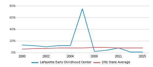 This chart display the percentage of students who is eligible for reduced lunch in Lafayette Early Childhood Center and the percentage of public school students who is eligible for reduced lunch in Indiana by year, with the latest 2014-15 school year data.