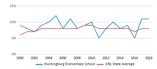 This chart display the percentage of students who is eligible for reduced lunch in Huntingburg Elementary School and the percentage of public school students who is eligible for reduced lunch in Indiana by year, with the latest 2017-18 school year data.