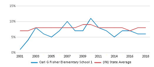This chart display the percentage of students who is eligible for reduced lunch in Carl G Fisher Elementary School 1 and the percentage of public school students who is eligible for reduced lunch in Indiana by year, with the latest 2017-18 school year data.