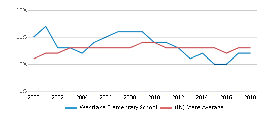 This chart display the percentage of students who is eligible for reduced lunch in Westlake Elementary School and the percentage of public school students who is eligible for reduced lunch in Indiana by year, with the latest 2017-18 school year data.