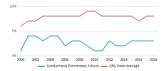 This chart display the percentage of students who is eligible for reduced lunch in Cumberland Elementary School and the percentage of public school students who is eligible for reduced lunch in Indiana by year, with the latest 2017-18 school year data.
