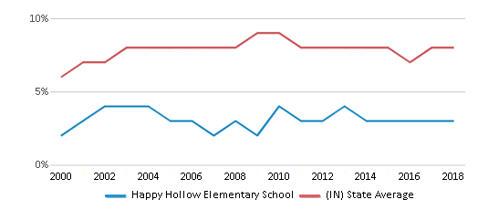 This chart display the percentage of students who is eligible for reduced lunch in Happy Hollow Elementary School and the percentage of public school students who is eligible for reduced lunch in Indiana by year, with the latest 2017-18 school year data.