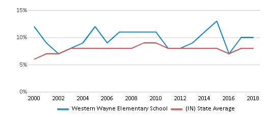 This chart display the percentage of students who is eligible for reduced lunch in Western Wayne Elementary School and the percentage of public school students who is eligible for reduced lunch in Indiana by year, with the latest 2017-18 school year data.