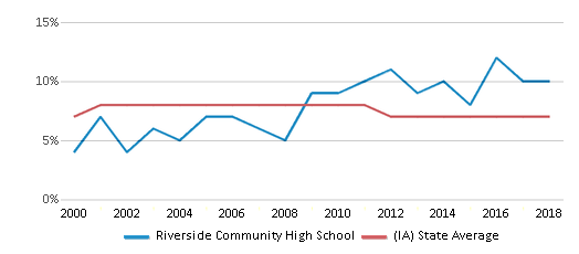 This chart display the percentage of students who is eligible for reduced lunch in Riverside Community High School and the percentage of public school students who is eligible for reduced lunch in Iowa by year, with the latest 2017-18 school year data.