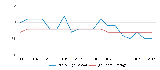 This chart display the percentage of students who is eligible for reduced lunch in Albia High School and the percentage of public school students who is eligible for reduced lunch in Iowa by year, with the latest 2017-18 school year data.