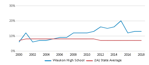 This chart display the percentage of students who is eligible for reduced lunch in Waukon High School and the percentage of public school students who is eligible for reduced lunch in Iowa by year, with the latest 2017-18 school year data.