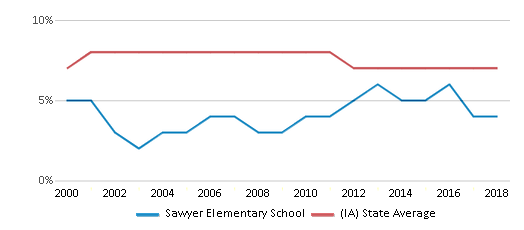 This chart display the percentage of students who is eligible for reduced lunch in Sawyer Elementary School and the percentage of public school students who is eligible for reduced lunch in Iowa by year, with the latest 2017-18 school year data.