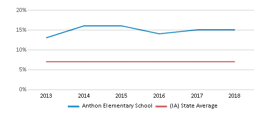 This chart display the percentage of students who is eligible for reduced lunch in Anthon Elementary School and the percentage of public school students who is eligible for reduced lunch in Iowa by year, with the latest 2017-18 school year data.