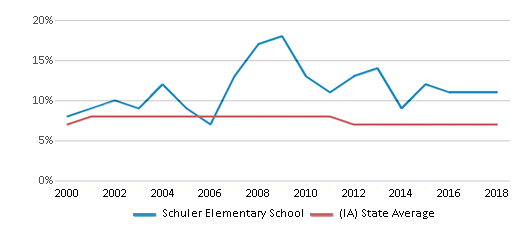 This chart display the percentage of students who is eligible for reduced lunch in Schuler Elementary School and the percentage of public school students who is eligible for reduced lunch in Iowa by year, with the latest 2017-18 school year data.