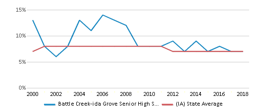 This chart display the percentage of students who is eligible for reduced lunch in Battle Creek-ida Grove Senior High School and the percentage of public school students who is eligible for reduced lunch in Iowa by year, with the latest 2017-18 school year data.