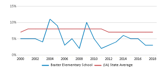 This chart display the percentage of students who is eligible for reduced lunch in Baxter Elementary School and the percentage of public school students who is eligible for reduced lunch in Iowa by year, with the latest 2017-18 school year data.