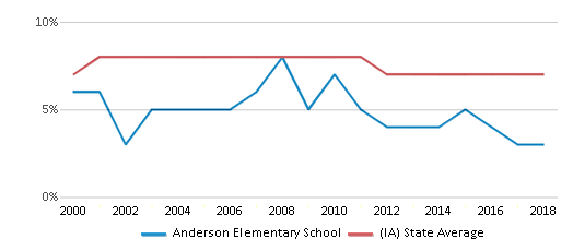 This chart display the percentage of students who is eligible for reduced lunch in Anderson Elementary School and the percentage of public school students who is eligible for reduced lunch in Iowa by year, with the latest 2017-18 school year data.