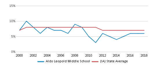 This chart display the percentage of students who is eligible for reduced lunch in Aldo Leopold Middle School and the percentage of public school students who is eligible for reduced lunch in Iowa by year, with the latest 2017-18 school year data.