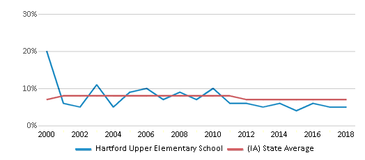 This chart display the percentage of students who is eligible for reduced lunch in Hartford Upper Elementary School and the percentage of public school students who is eligible for reduced lunch in Iowa by year, with the latest 2017-18 school year data.