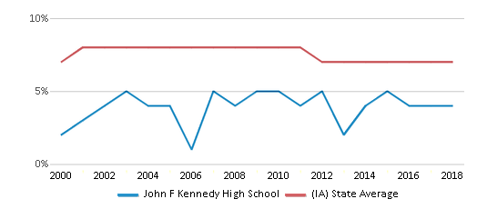 This chart display the percentage of students who is eligible for reduced lunch in John F Kennedy High School and the percentage of public school students who is eligible for reduced lunch in Iowa by year, with the latest 2017-18 school year data.