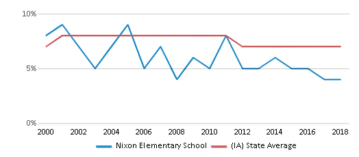 This chart display the percentage of students who is eligible for reduced lunch in Nixon Elementary School and the percentage of public school students who is eligible for reduced lunch in Iowa by year, with the latest 2017-18 school year data.