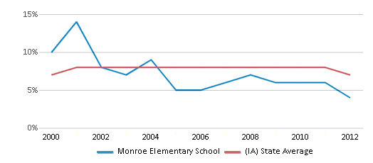 This chart display the percentage of students who is eligible for reduced lunch in Monroe Elementary School and the percentage of public school students who is eligible for reduced lunch in Iowa by year, with the latest 2011-12 school year data.