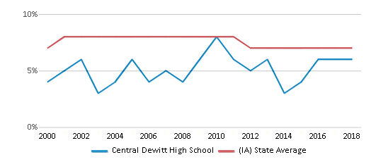 This chart display the percentage of students who is eligible for reduced lunch in Central Dewitt High School and the percentage of public school students who is eligible for reduced lunch in Iowa by year, with the latest 2017-18 school year data.