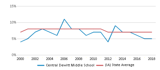 This chart display the percentage of students who is eligible for reduced lunch in Central Dewitt Middle School and the percentage of public school students who is eligible for reduced lunch in Iowa by year, with the latest 2017-18 school year data.