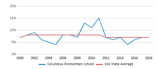 This chart display the percentage of students who is eligible for reduced lunch in Columbus Elementary School and the percentage of public school students who is eligible for reduced lunch in Iowa by year, with the latest 2017-18 school year data.