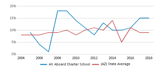 This chart display the percentage of students who is eligible for reduced lunch in All Aboard Charter School and the percentage of public school students who is eligible for reduced lunch in Arizona by year, with the latest 2017-18 school year data.