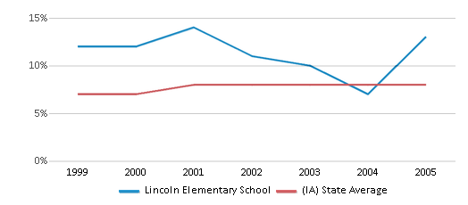 This chart display the percentage of students who is eligible for reduced lunch in Lincoln Elementary School and the percentage of public school students who is eligible for reduced lunch in Iowa by year, with the latest 2004-05 school year data.