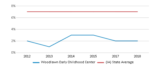 This chart display the percentage of students who is eligible for reduced lunch in Woodlawn Early Childhood Center and the percentage of public school students who is eligible for reduced lunch in Iowa by year, with the latest 2017-18 school year data.