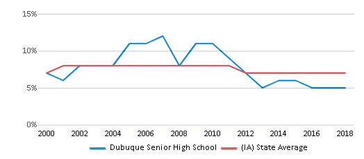 This chart display the percentage of students who is eligible for reduced lunch in Dubuque Senior High School and the percentage of public school students who is eligible for reduced lunch in Iowa by year, with the latest 2017-18 school year data.