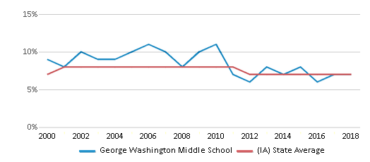 This chart display the percentage of students who is eligible for reduced lunch in George Washington Middle School and the percentage of public school students who is eligible for reduced lunch in Iowa by year, with the latest 2017-18 school year data.