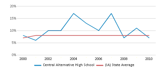 This chart display the percentage of students who is eligible for reduced lunch in Central Alternative High School and the percentage of public school students who is eligible for reduced lunch in Iowa by year, with the latest 2009-10 school year data.