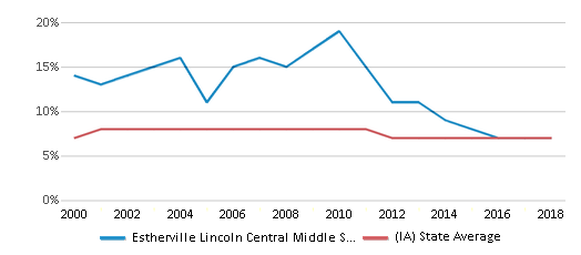 This chart display the percentage of students who is eligible for reduced lunch in Estherville Lincoln Central Middle School and the percentage of public school students who is eligible for reduced lunch in Iowa by year, with the latest 2017-18 school year data.