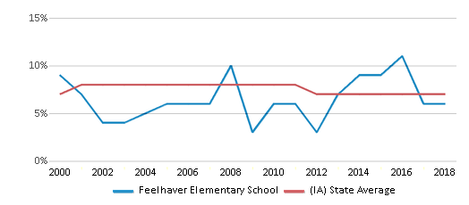 This chart display the percentage of students who is eligible for reduced lunch in Feelhaver Elementary School and the percentage of public school students who is eligible for reduced lunch in Iowa by year, with the latest 2017-18 school year data.
