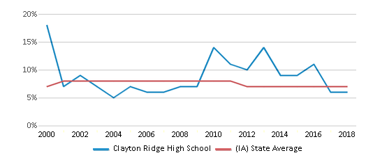 This chart display the percentage of students who is eligible for reduced lunch in Clayton Ridge High School and the percentage of public school students who is eligible for reduced lunch in Iowa by year, with the latest 2017-18 school year data.
