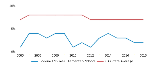 This chart display the percentage of students who is eligible for reduced lunch in Bohumil Shimek Elementary School and the percentage of public school students who is eligible for reduced lunch in Iowa by year, with the latest 2017-18 school year data.