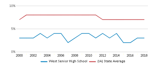 This chart display the percentage of students who is eligible for reduced lunch in West Senior High School and the percentage of public school students who is eligible for reduced lunch in Iowa by year, with the latest 2017-18 school year data.