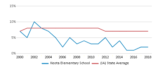 This chart display the percentage of students who is eligible for reduced lunch in Keota Elementary School and the percentage of public school students who is eligible for reduced lunch in Iowa by year, with the latest 2017-18 school year data.