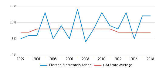 This chart display the percentage of students who is eligible for reduced lunch in Pierson Elementary School and the percentage of public school students who is eligible for reduced lunch in Iowa by year, with the latest 2017-18 school year data.