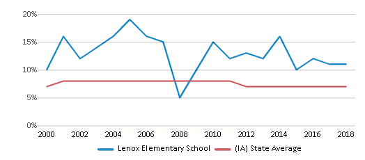 This chart display the percentage of students who is eligible for reduced lunch in Lenox Elementary School and the percentage of public school students who is eligible for reduced lunch in Iowa by year, with the latest 2017-18 school year data.