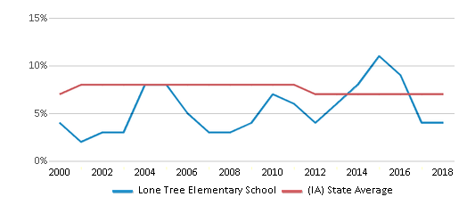 This chart display the percentage of students who is eligible for reduced lunch in Lone Tree Elementary School and the percentage of public school students who is eligible for reduced lunch in Iowa by year, with the latest 2017-18 school year data.