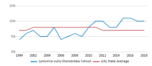 This chart display the percentage of students who is eligible for reduced lunch in Lynnville-sully Elementary School and the percentage of public school students who is eligible for reduced lunch in Iowa by year, with the latest 2017-18 school year data.