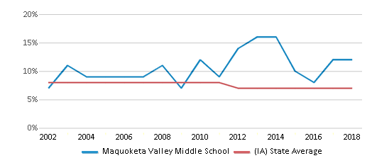 This chart display the percentage of students who is eligible for reduced lunch in Maquoketa Valley Middle School and the percentage of public school students who is eligible for reduced lunch in Iowa by year, with the latest 2017-18 school year data.